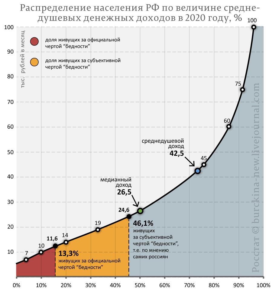 доходы-2020-года-доля-бедных-прожиточный-минимум