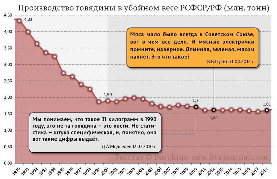 Производство-говядины-в-убойном-весе-РСФСР-РФ-(млн.-тонн)
