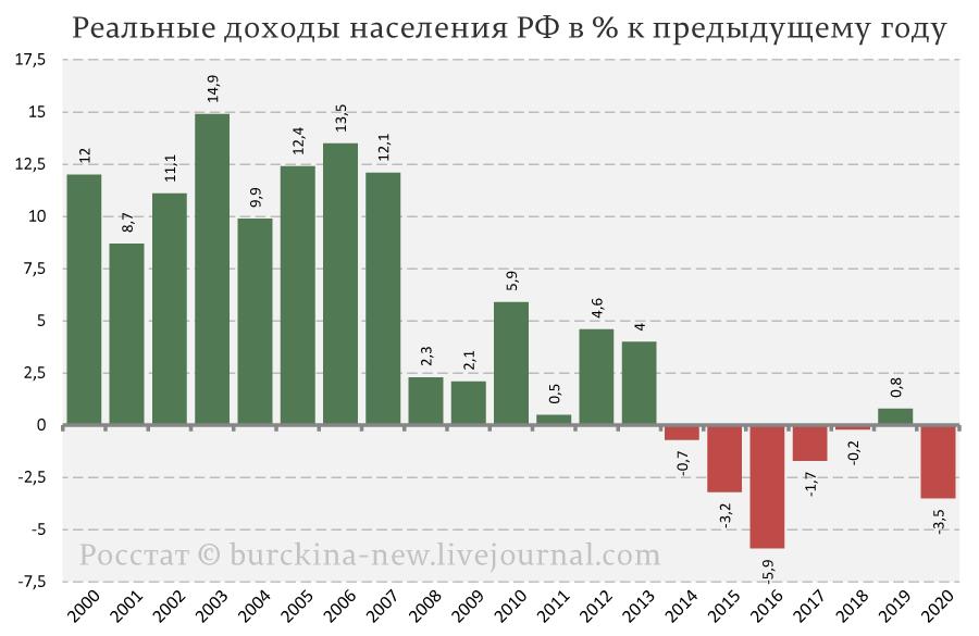 Реальные-доходы-россиян-к-предыдущему-году-(%)