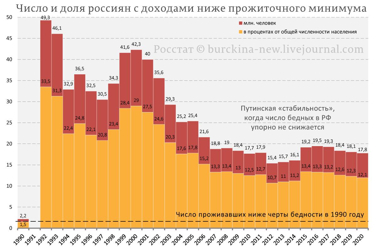 Численность-и-доля-населения-РФ,-живущего-на-доходы-прожиточного-минимума_01