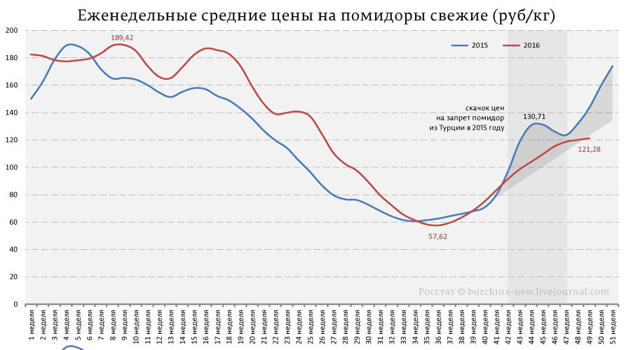 Еженедельные-средние-цены-на-помидоры-свежие-(руб-кг)
