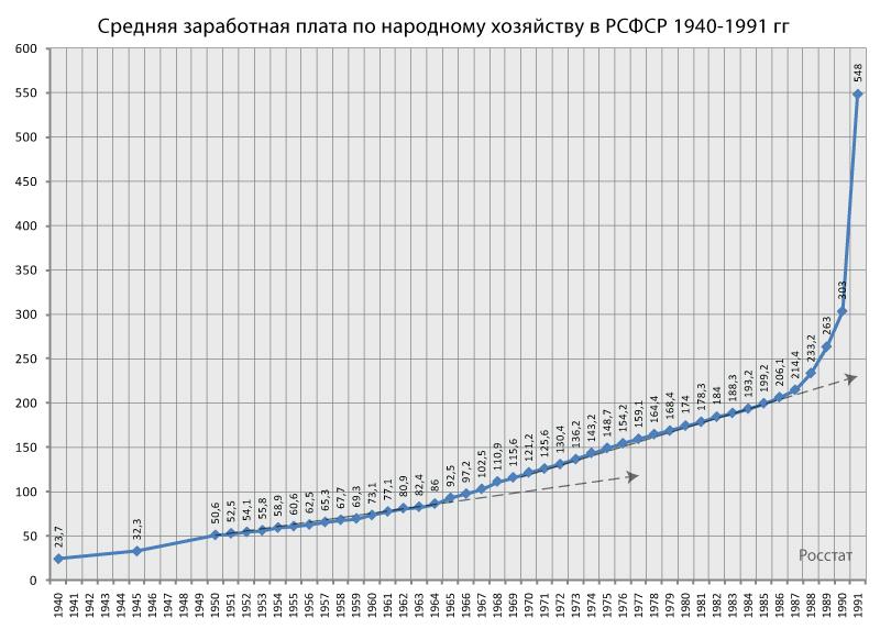 заработная-плата-в-РСФСР