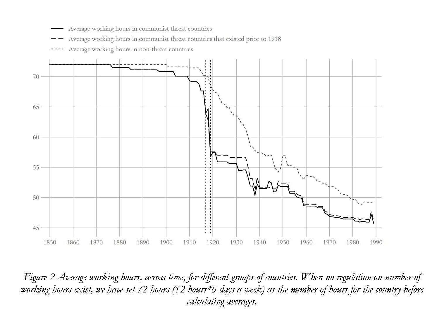 Продолжительность рабочего дня=рабочей недели в мире до 1917 и после 1917 года