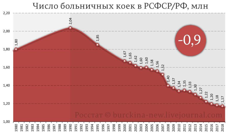 Число-больничных-коек-в-РСФСР-РФ,-млн