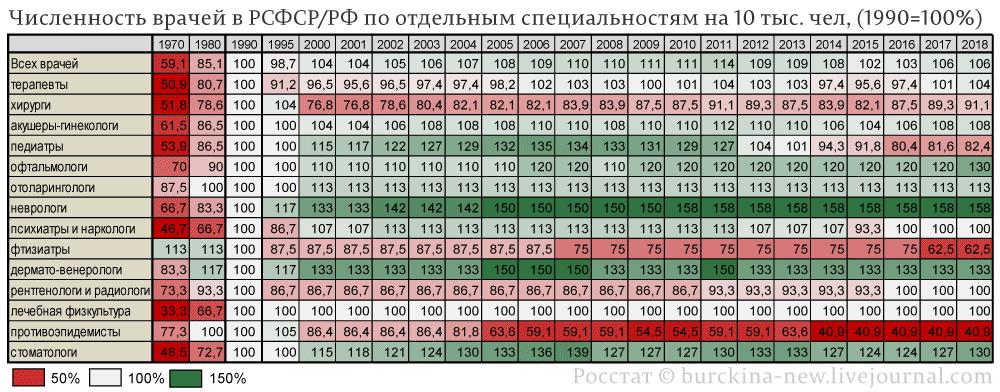 Численность-врачей-в-РСФСР-РФ-по-отдельным-специальностям-на-10-тыс.-чел,-(1990=100%)