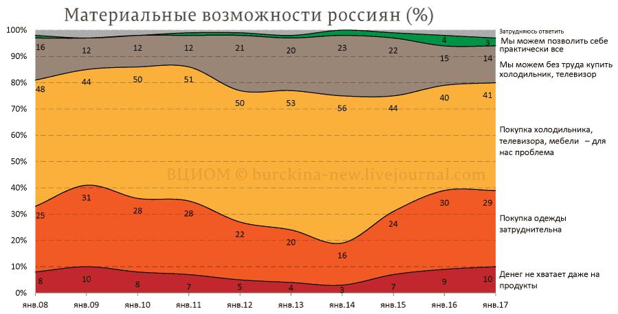 Материальные-возможности-россиян-(%)