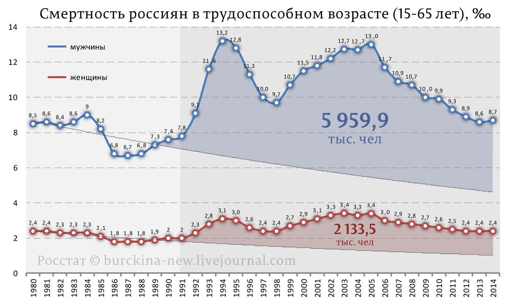 Смертность-россиян-в-трудоспособном-возрасте-(15-65-лет),-‰_01