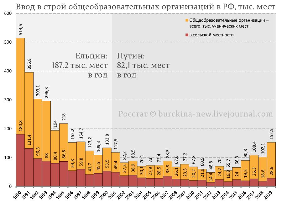 Главные проблемы россиян и кто всё это сделал?