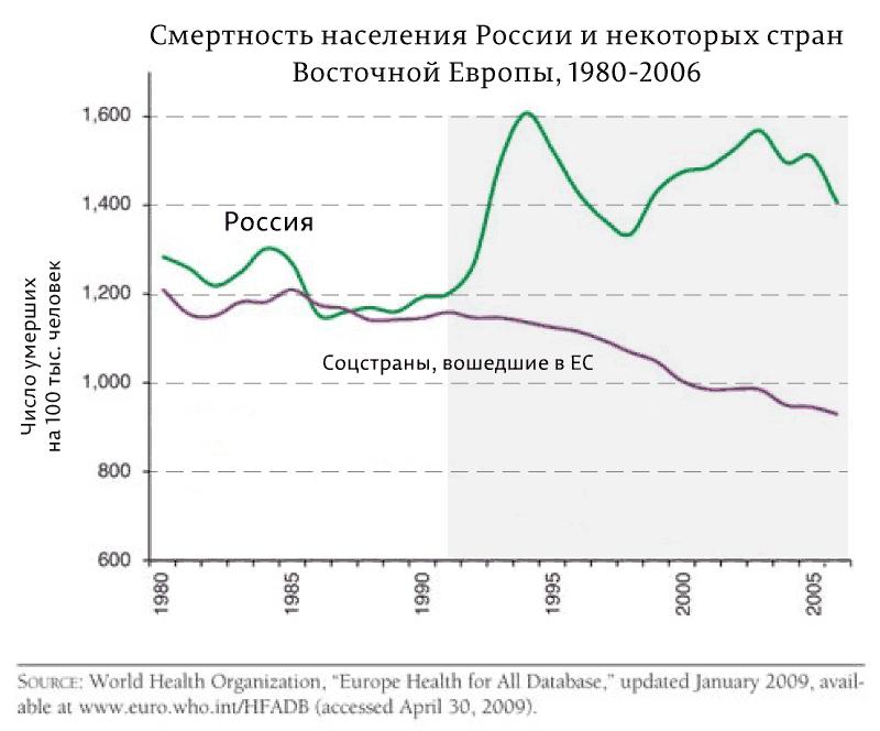 Смертность-населения-России-и-некоторых-стран