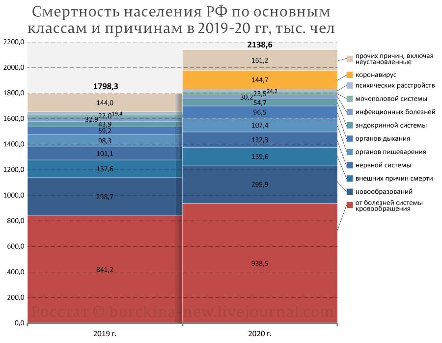 Смертность-населения-РФ-по-основным-классам-болезней-2020