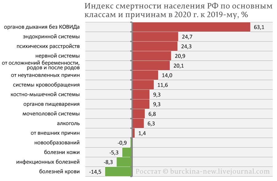 Индекс-смертности-населения-РФ-по-основным-классам-болезней