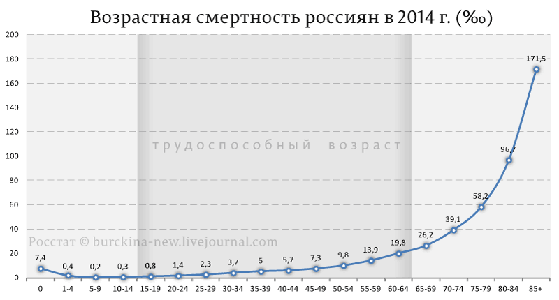 Возрастная-смертность-россиян-в-2014-г.-(‰)