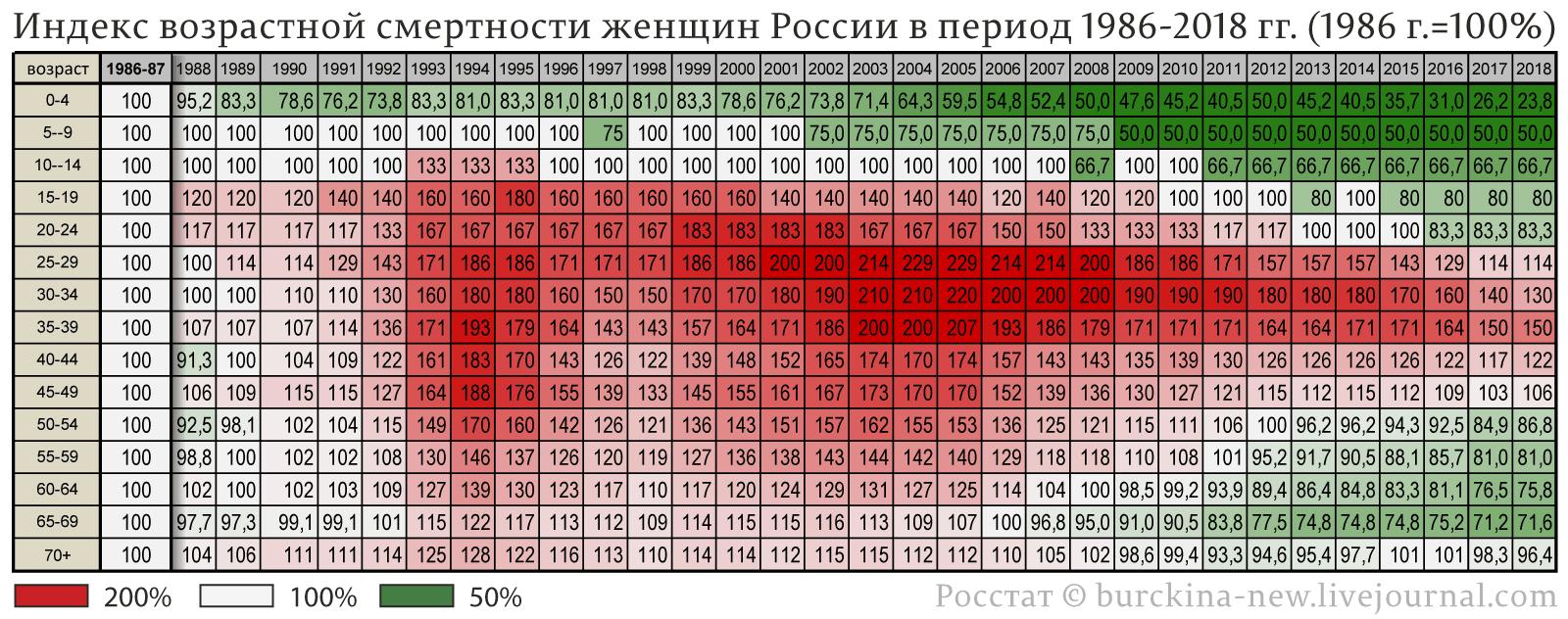 Индекс-возрастной-смертности-женщин-России-в-период-1986-2018-гг.-(1986-г.=100%)
