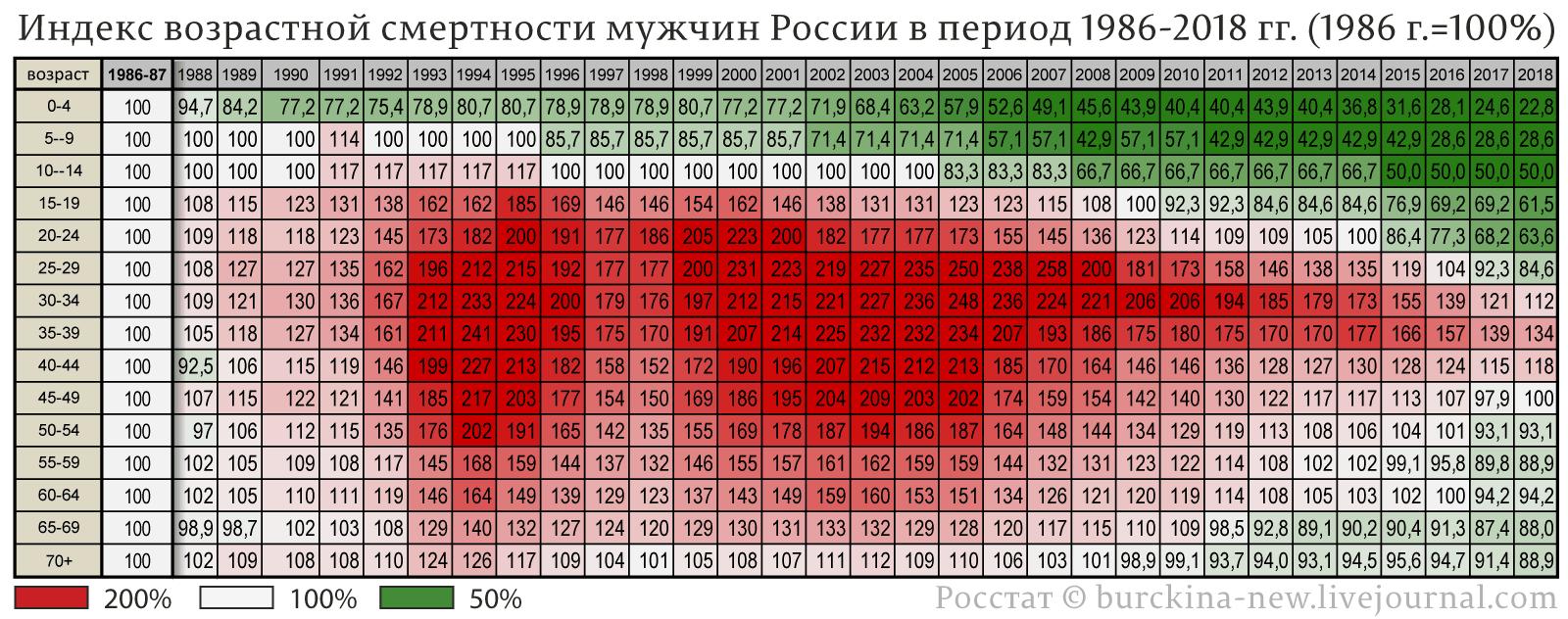 Индекс-возрастной-смертности-мужчин-России-в-период-1986-2018-гг.-(1986-г.=100%)