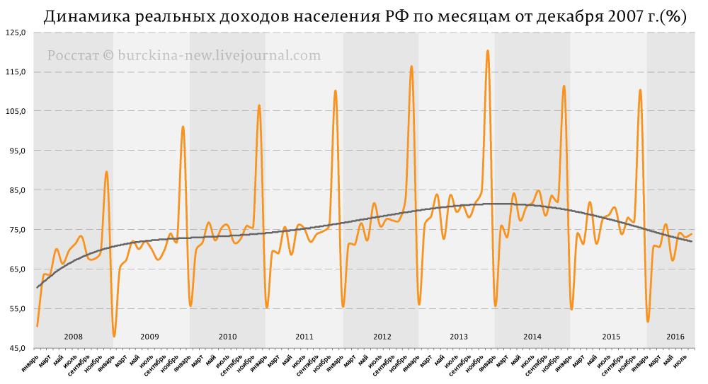 Динамика-реальных-доходов-населения-РФ-по-месяцам-от-декабря-2007-г.(%)