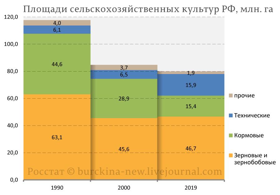 Площади-сельскохозяйственных-культур-РФ,-млн.-га