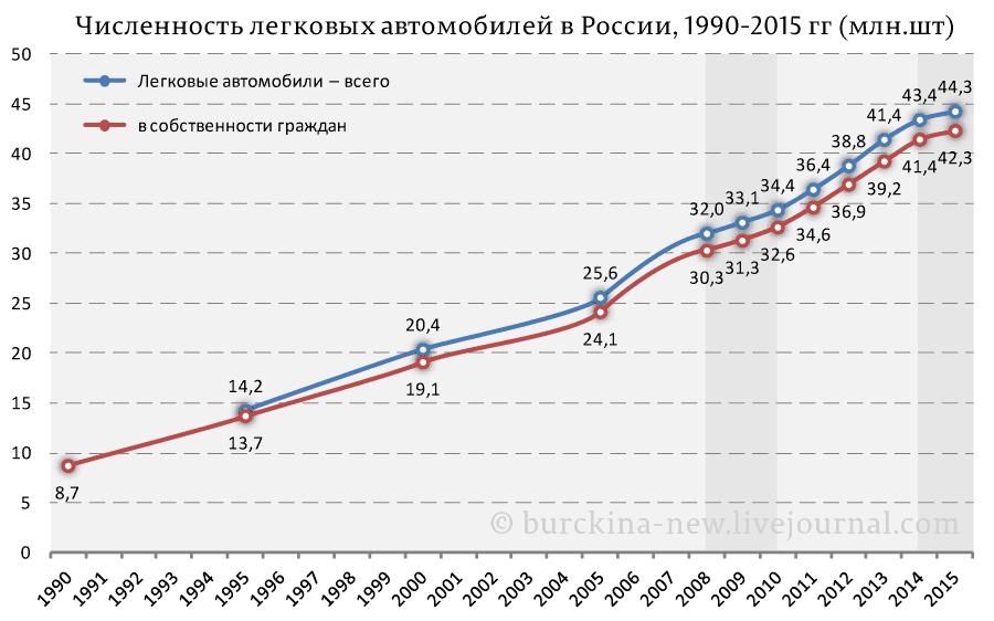 Численность-легковых-автомобилей-в-России,-1990-2015-гг-(млн.шт)