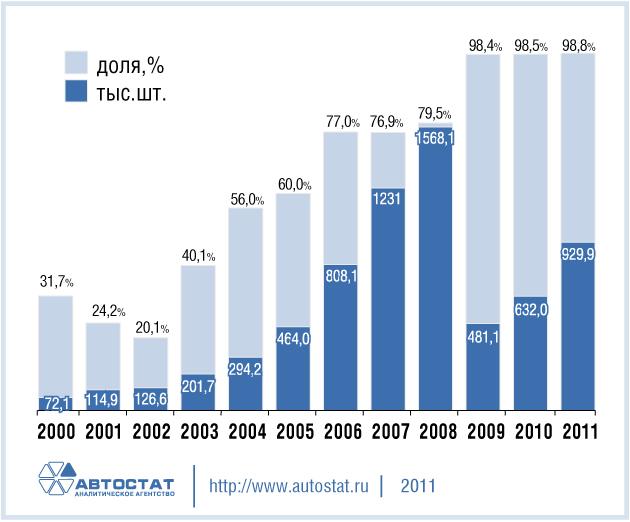 Динамика импорта легковых автомобилей в РФ в 2000-2011 гг.