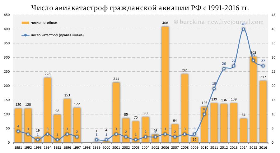 Число-авиакатастроф-гражданской-авиации-РФ-с-1991-2016-гг.
