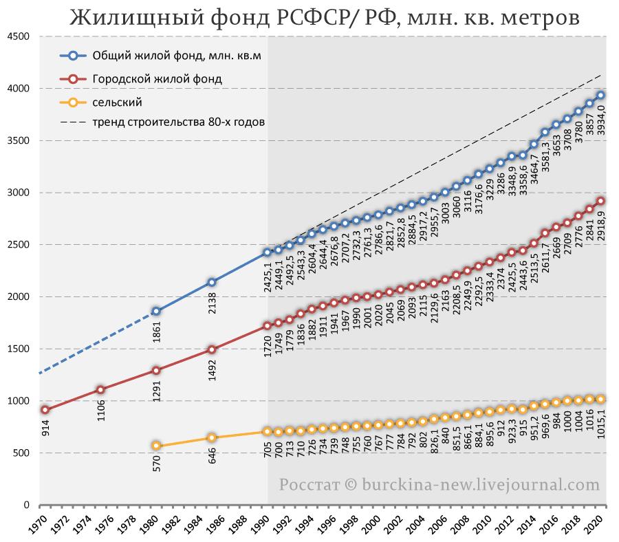 Жилищный-фонд-РСФСР--РФ,-млн.-кв.-метров