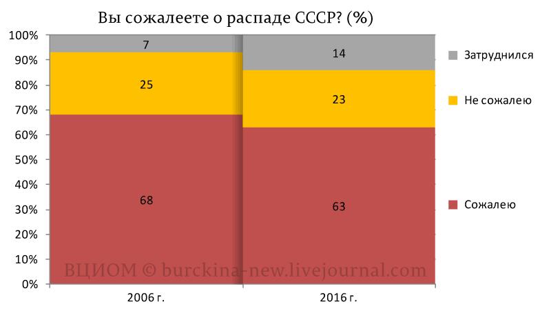 Вы-сожалеете-о-распаде-СССР-(%)