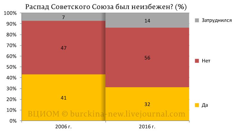 Распад-Советского-Союза-был-неизбежен-(%)