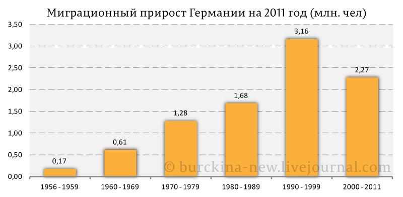 Миграционный-прирост-Германии-на-2011-год-(млн.-чел)