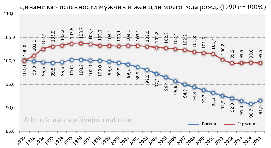 Динамика-численности-мужчин-и-женщин-моего-года-рожд.-(1990-г-=-100%)