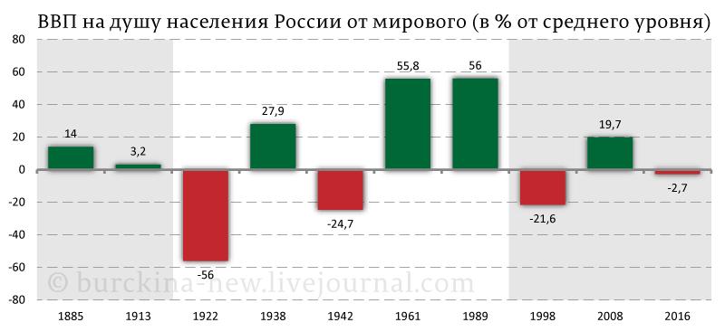 ВВП-на-душу-населения-России-от-мирового-(в-%-от-среднего-уровня)