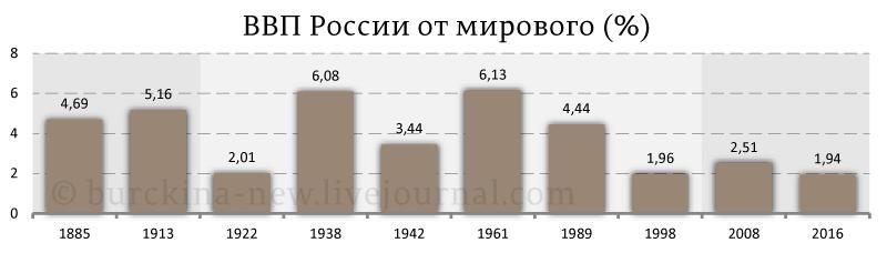 ВВП-России-от-мирового-(%)