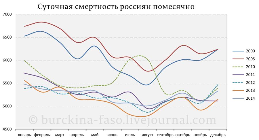 Суточная-смертность-россиян-помесячно