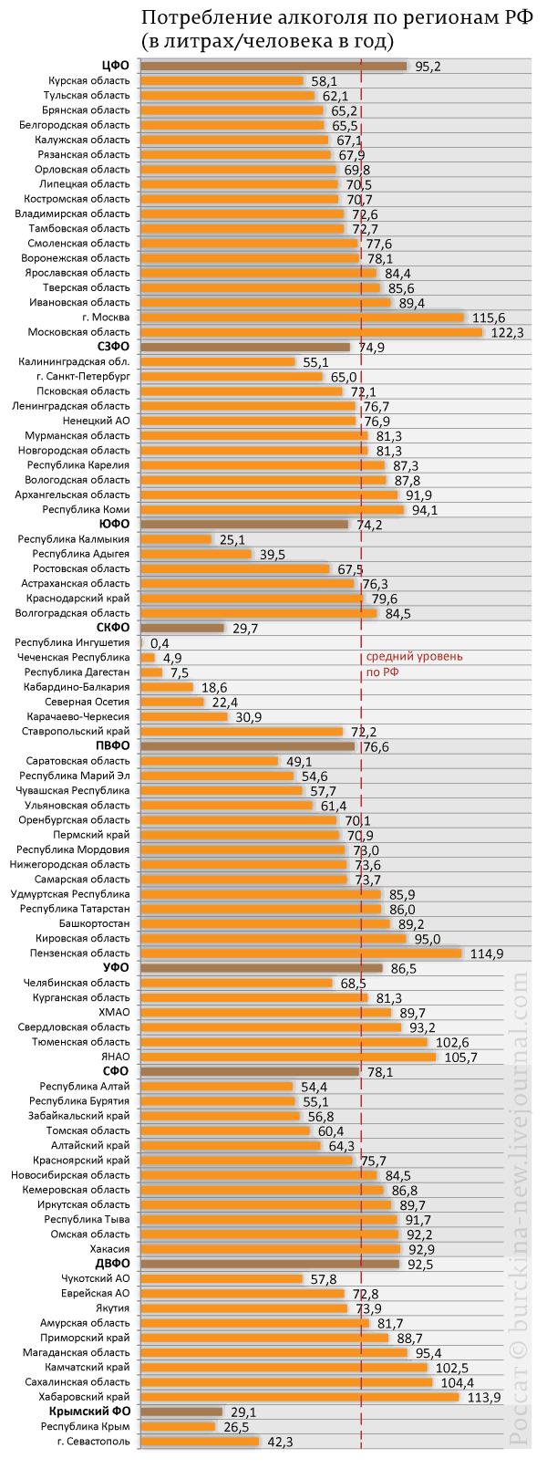 Потребление-алкоголя-по-регионам-РФ