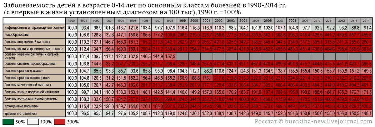 Заболеваемость-детей-в-возрасте-0-14-лет-по-основным-классам-болезней-в-1990-2014-гг.