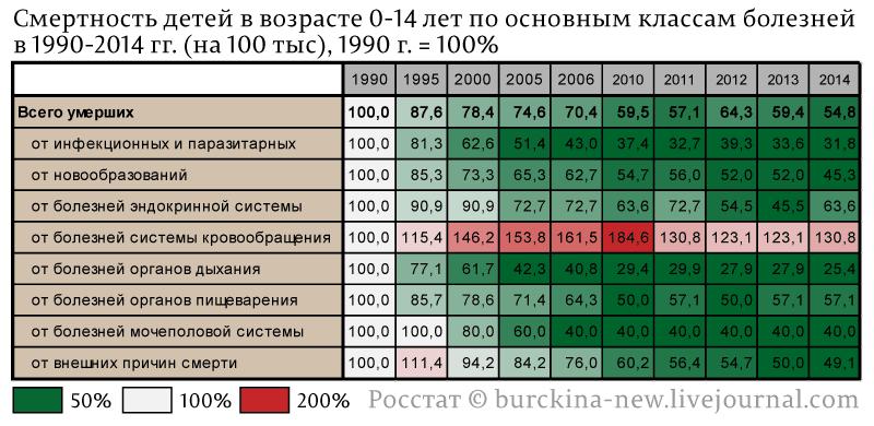 Смертность-детей-в-возрасте-0-14-лет-по-основным-классам-болезней