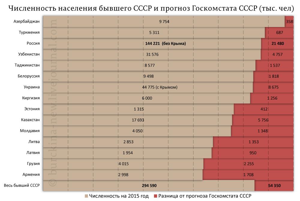 Численность-населения-бывшего-СССР-и-прогноз-Госкомстата-СССР-(тыс.-чел)