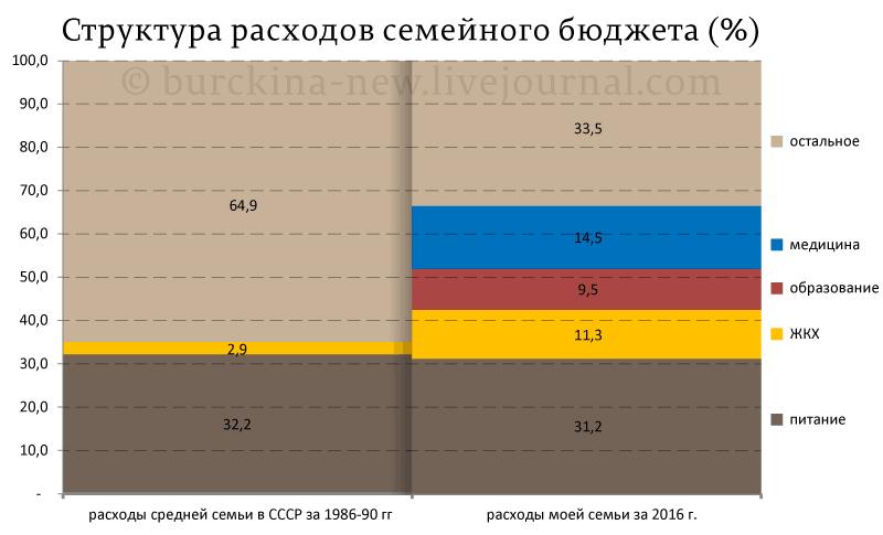 Структура-расходов-семейного-бюджета-(%)