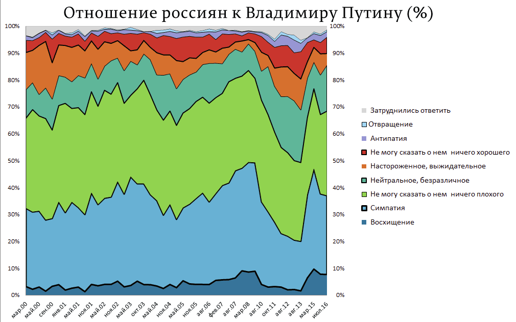 Отношение-россиян-к-Владимиру-Путину-(%)