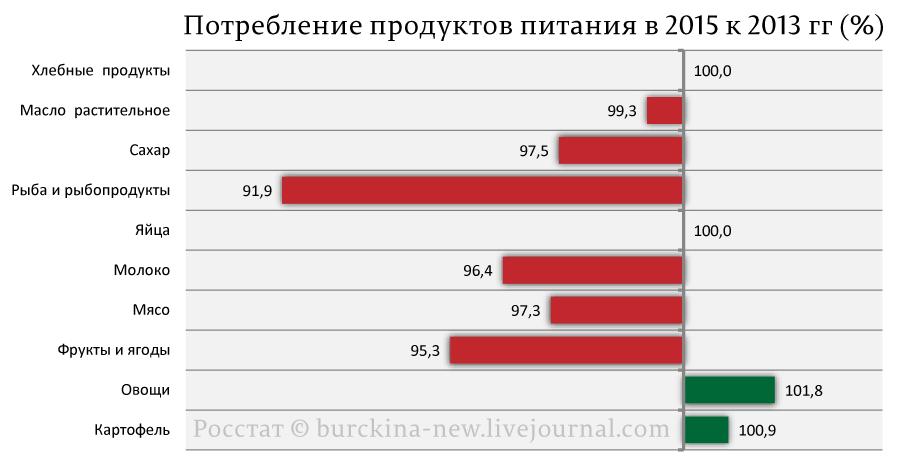 Потребление-продуктов-питания-в-2015-к-2013-гг-(%)