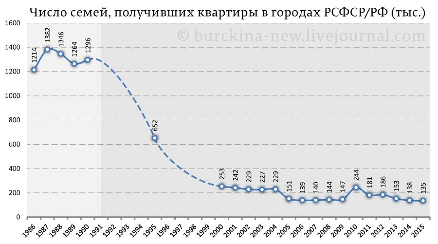 Число-семей,-получивших-квартиры-в-городах-РСФСР-РФ-(тыс.)