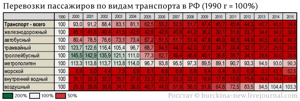 Перевозки-пассажиров-по-видам-транспорта-в-РФ-(1990-г-=-100%)