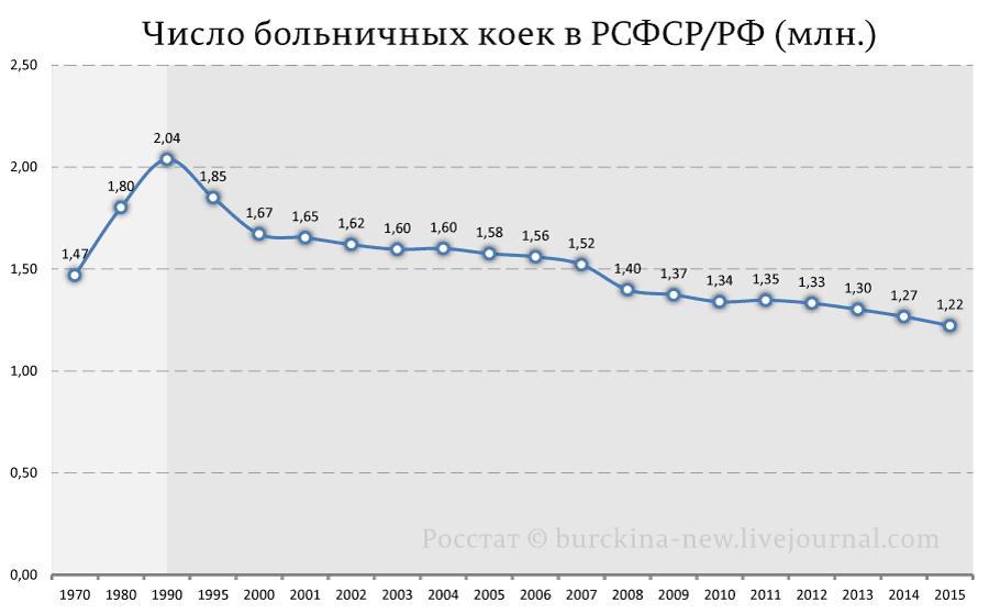 Число-больничных-коек-в-РСФСР-РФ-(млн.)