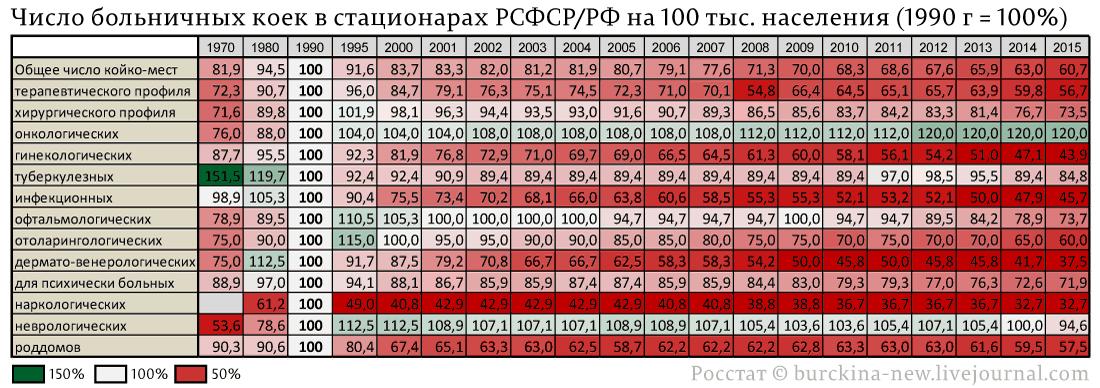 Плоды оптимизации медицины в России