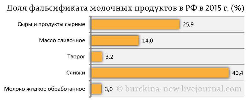 Доля-фальсификата-молочных-продуктов-в-РФ-в-2015-г.-(%)