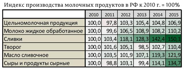 Индекс-производства-молочных-продуктов-в-РФ-к-2010-г.-=-100%