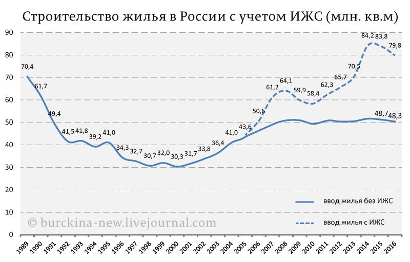 Строительство-жилья-в-России-с-учетом-ИЖС-(млн.-кв.м)