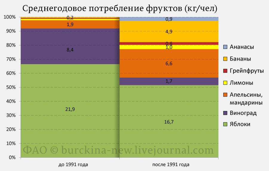 Среднегодовое-потребление-фруктов-(кг-чел)
