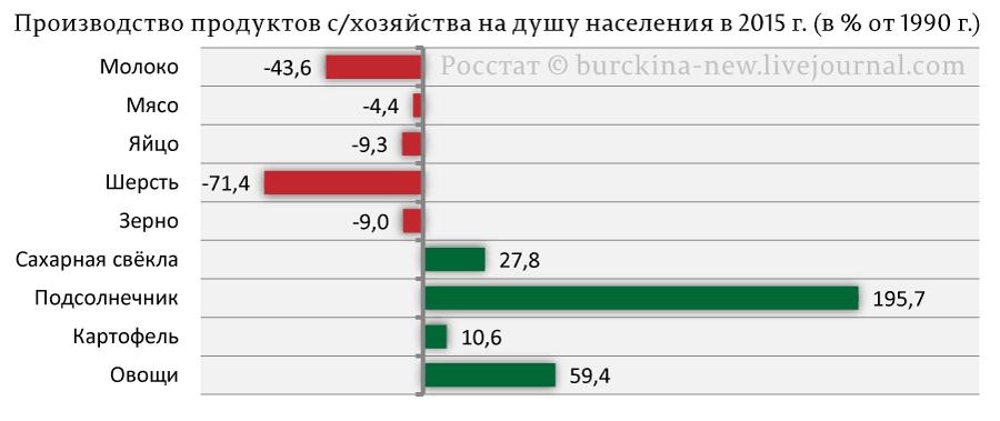 Производство-продуктов-с-хозяйства-на-душу-населения-в-2015-г.-(в-%-от-1990-г