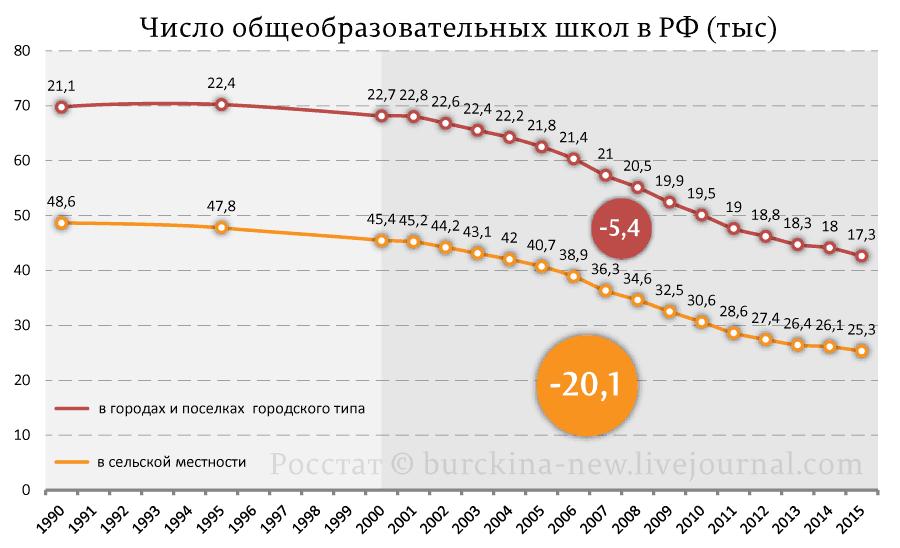 Число-общеобразовательных-школ-в-РФ-(тыс)