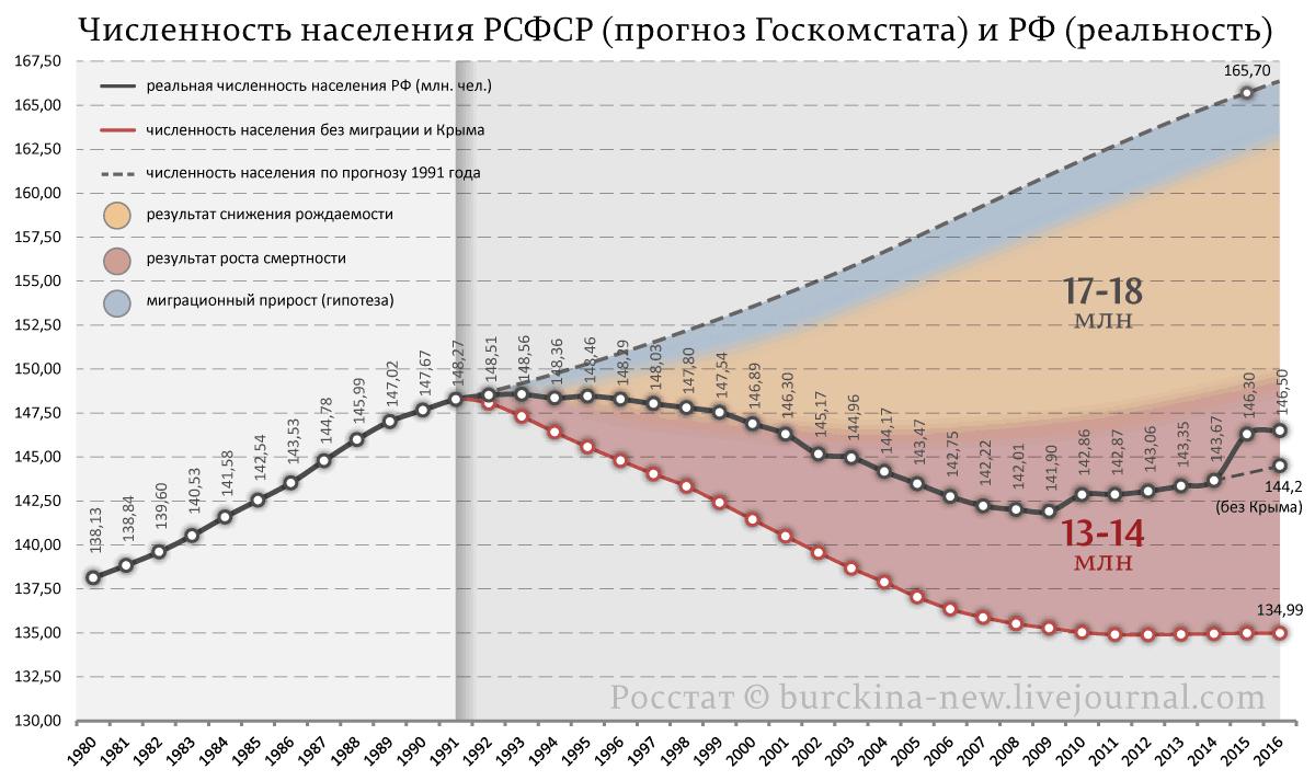 Численность-населения-РСФСР-(прогноз-Госкомстата)-и-РФ-(реальность)