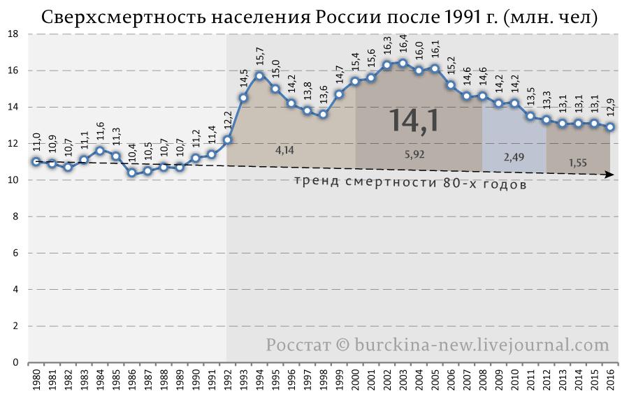 Сверхсмертность-населения-России-после-1991-г.-(млн